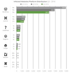 #Wordpress WordPress, Joomla, and Magento Continue to Be the Most Hacked CMSs  Based on statistical data gathered by Sucuri from 7,937 compromised websites, WordPress, Joomla, and Magento, in this order, continued to be the most hacked CMS platforms in the third quarter of 2016 (months of July, August, and September). WordPress Design - http://www.larymdesign.com