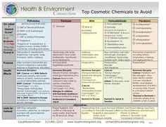 Whats your skin eating? www.thecatisorganic.blogspot.com
