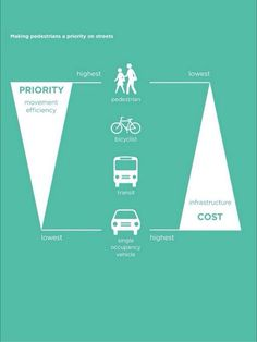 """Dale Calkins no Twitter: """"Simple little infographic on the relationship between efficiency and cost of transportation modes. #yycbike #yycwalk http://t.co/Yrh80nJti3"""" ."""