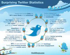 10 Surprising #Twitter Statistics - #SocialMedia #Infographic