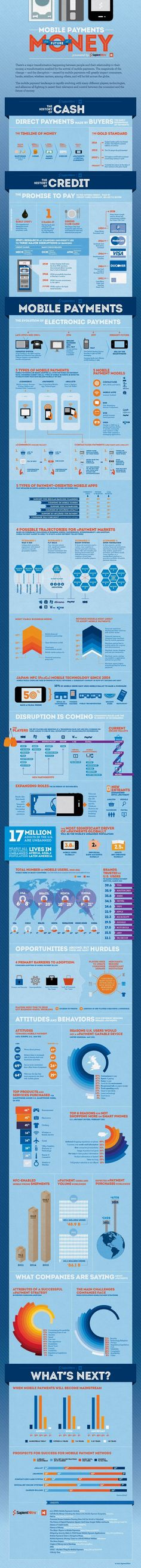 The mobile payment landscape is rapidly evolving, with many different players and technologies. This info-graphic explores consumers attitudes and behaviors, what types of products are most often purchased via m-commerce, and what the barriers are for use (among both consumers and clients).