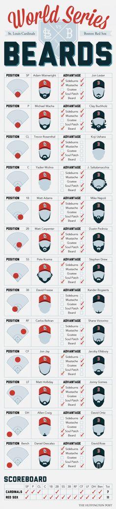 World Series Beards Infographic