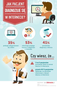 Jak pacjenci diagnozują się w internecie?
