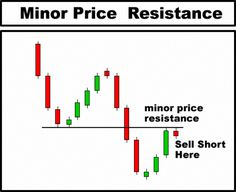 Analysis of Stock Charts Day Trading technical analysis - candlestick chart courseDay Trading technical analysis - candlestick chart course Forex Trading Basics, Candlestick Chart, Trading Quotes, Stock Charts, Cryptocurrency Trading, Cryptocurrency News, Online Trading, Intraday Trading, Day Trader