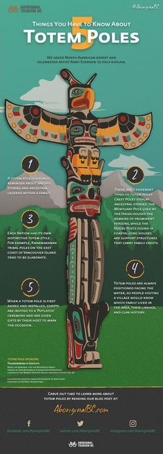 First Nations Do you know the difference between the three types of totem poles? We asked North American expert and celebrated artist, Andy Everson, to help explain 5 things you have to know about totem poles! Haida Kunst, Arte Haida, Haida Art, Native American History, American Indians, Native American Totem Poles, American Women, Native American Lessons, Native American Animals