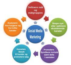 SosialMedia Marketing (SMM) er en av de beste former for internett markedsføring