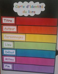 French reading: all about books! Carte d'identité du livre. Organisation de la lecture d'oeuvres