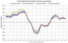 FNC: Residential Property Values increased 5.4% year-over-year in July