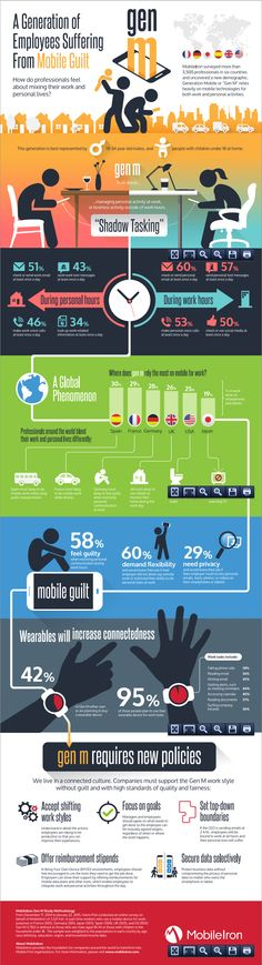 Gen M - A Generation of Employees Suffering From Mobile Guilt - MobileIron - April 2015