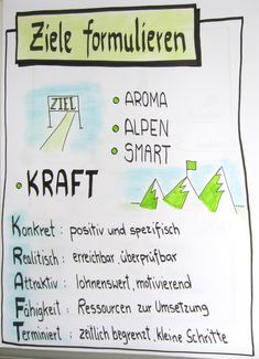 Team Coaching, Team Leader, Change Management, Time Management, Organization Development, Motivational Interviewing, Sketch Notes, Self Development, Leadership