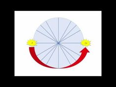 A song to help you memorize the unit circle!   Composed by Michael Bautista