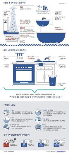 집안에 세균이 가장 많은 곳은 어디일까? - 조선닷컴 인포그래픽스 - M