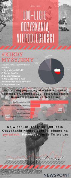 100 lecie odzyskania niepodległości Polski Movies, Movie Posters, Films, Film Poster, Cinema, Movie, Film, Movie Quotes, Movie Theater