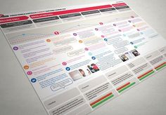 Customer Journey Mapping - The map should be clear and simple, something you could pin to the office wall.