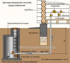 Система водоснабжения House Made, Bar Chart, Floor Plans, Construction, Building, Design, Home Decor, Arquitetura, Furniture