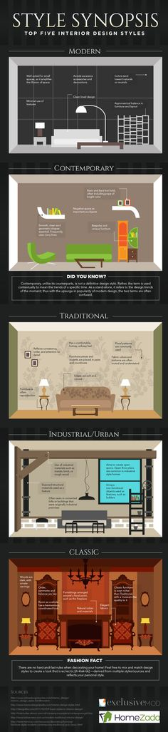 STIJLIDEE Interieur Styling Tip >> Top Five Interior Design Styles: Which One Describes Yours? [Infographic]: