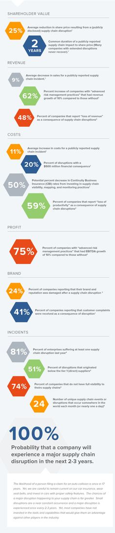 44 best supply chain images info graphics infographics supply chain rh pinterest com