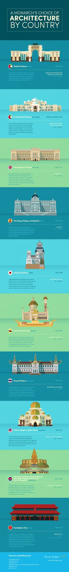 A Monarch's Choice of Architecture #Infographic #Architecture