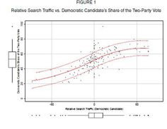 Does Search Traffic Provide a Valid Measure of Public Attention to Political Candidates?