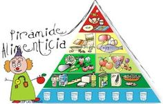 AYUDA PARA MAESTROS: PIRÁMIDE ALIMENTICIA Teaching Spanish, Teaching Resources, Facts For Kids, Kids Nutrition, Primary School, Health And Wellness, Education, Learning, Holiday Decor