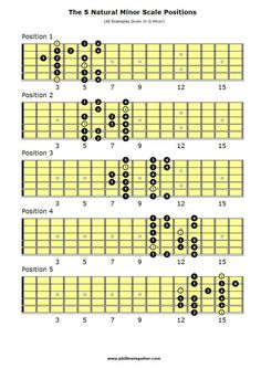 guitar scales chart | Lead Guitar Scales Chart Got a few articles on my site on