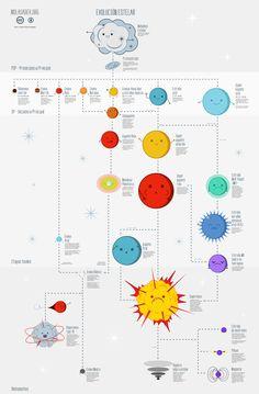 Evolucion estelar #astronomia #estrellas Astronomy Stars, Space And Astronomy, Earth And Space Science, Science And Nature, Science Projects, Science Experiments, Science Fair, Solar System Wallpaper, Mars Science Laboratory