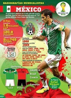 .Radiografía Mundialista - México