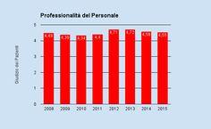 Norma UNI EN ISO 9001:2008 - All25 Questionario di soddisfazione dei Pazienti Professionalità del Personale dello SDB http://www.studiodentisticobalestro.com/2016/01/bilancio-2015.html