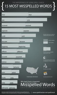 Infographic most misspelled words in UK English. Many of the commonly misspelled words plaguing America also annoy UK writers. In fact, 8 of the 15 most misspelled words in there are on the American list of misspelled words. English Writing, English Words, English Lessons, English Grammar, Teaching English, Learn English, English Spelling, British Spelling, English English