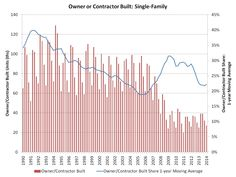Slight Rise in Owner/Contractor Built Housing via @NAHBMedia @Twitter  #RealEstate
