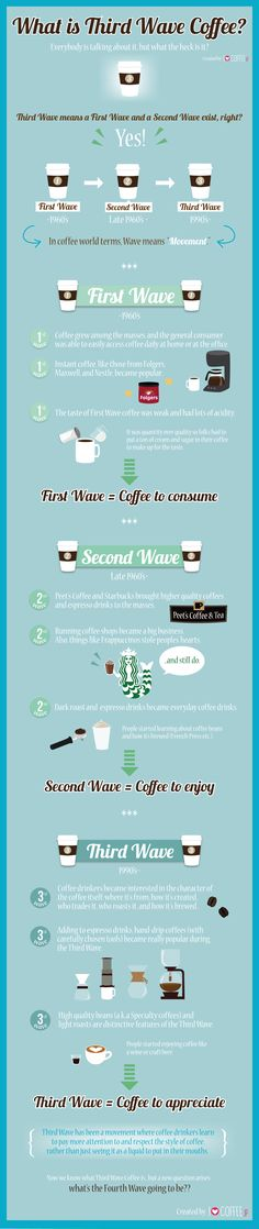 What is Third Wave Coffee?
