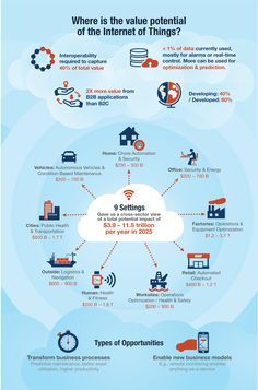 Unlocking the potential of the Internet of Things McKinsey on Healthcare Technology Posters, Digital Technology, Educational Technology, New Technology, Technology Hacks, Technology Wallpaper, Technology Background, Futuristic Technology, Technology Design