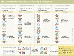 Lenguaje y ciencias, los fuertes de Colombia en nivel primario de educación