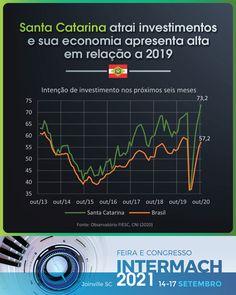 Santa Catarina manteve sua economia forte, apresentando uma recuperação acima da média nacional. No mês de out., a atividade econômica no estado foi 18.1% maior do que outubro de 2019. Já recuperando as perdas do começo do ano, com alta acumulada de 1,4% em 2020. A tendência de crescimento continua vigorosa. Segundo a #FIESC, em nov. a intenção de investir no estado apresentou alta pelo sexto mês consecutivo, chegando ao maior patamar da história. Venha para onde os negócios es