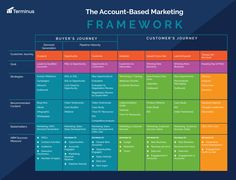 Account-Based Marketing is becoming the standard in the world. Here are 5 reasons every marketing team should hire an ABM Superhero to drive revenue. Marketing Automation, Inbound Marketing, Digital Marketing Strategy, Marketing Plan, Sales And Marketing, Marketing Tools, Business Marketing, Content Marketing, Online Marketing