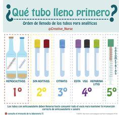 Orden de llenado de los tubos de analíticas para enfermería www.creativenurse.jimdo.com