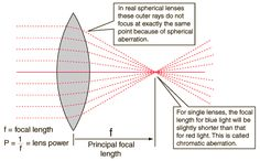 """Focal Length & Notes on two aberrations. The spherical aberration in some cases is simply resolved by """"blinding"""" the lens at the extremes. Chromatic correction to focus all color-rays at the same point is also an option."""