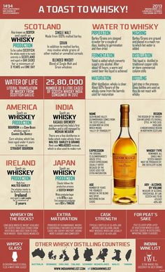 What are the differences between scotch, bourbon, and Tennessee whiskies? - Quora