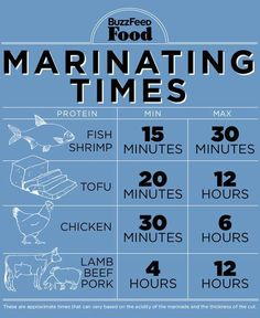 Here's a great chart to remind you how long to marinate for optimal flavor and texture!