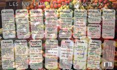Nutriments et vitamines des fruits et légumes