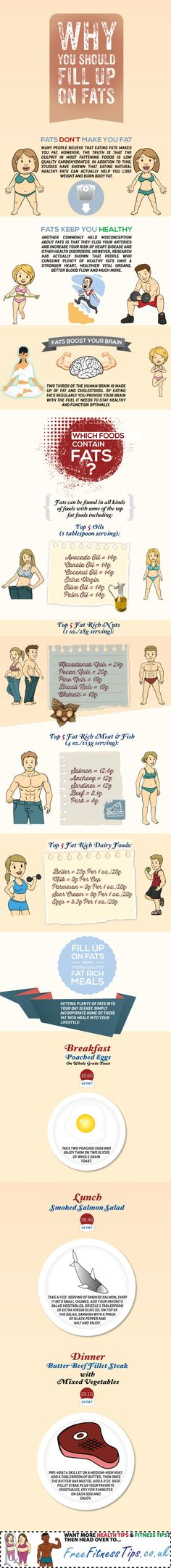 Why You Should Fill Up On Fats Infographic