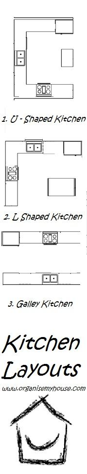 Kitchen Layouts  and where to store things for maximum efficiency.