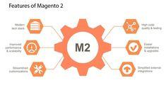 How to build Marketplace Website like Amazon with Magento 2 #SEO  #GoogleSEO  #SEONews  #MagentoSEO