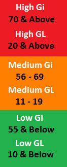 glycemic load scores