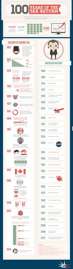 100 Years of the Tax Return
