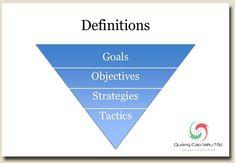 Cách Lập Kế Hoạch Marketing Online Chi Tiết Nhất Goals And Objectives, Definitions, Chart, Marketing, How To Plan