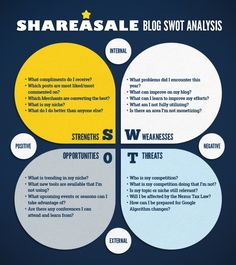 Perform a SWOT Analysis of Your Blog | ShareASale Blog Swot Analysis, Design Strategy, Career Advice, Social Media, Blogging, Inspire, Magazine, Content, Templates