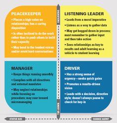 Educational Leadership:Lifting School Leaders:Learning to Listen