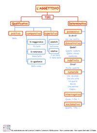 Schema guida per descrivere una persona italiano l2 pinterest learning italian education - Diversi analisi grammaticale ...