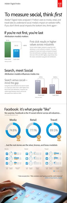 Adobe Study Shows Social Media Impact Undervalued by Nearly 100 Percent Adobe Digital Index Infographic on Social Media Impact (Graphic: Business Wire) Digital Marketing Manager, Social Media Marketing, Content Marketing, Social Media Impact, Social Media Content, Social Media Measurement, Facebook Content, Web Analytics, Public Relations